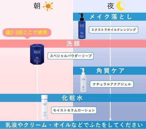 酵素洗顔SpecialPowderSoapCureスペシャルパウダーソープキュア使用ステップ