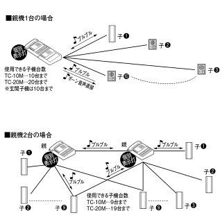 アイホン カウンターインターホン 壁掛型子機TB-SE