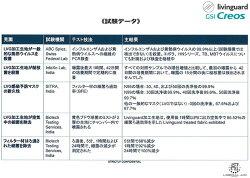 リビングガードN95アンチウイルスマスク(バルブ無し)GSIクレオス大人用日本製立体型布製マスク洗える繰り返し【国産/花粉/細菌/抗ウイルス/N95規格フィルター/3層/水洗い/フィット】