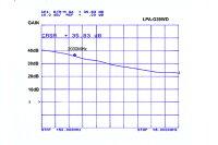 【送料無料】COSMOWAVE(コスモウェーブ)LPA-G39WD(広帯域プリアンプ)