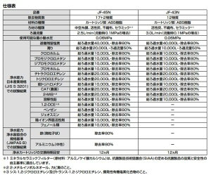 JF-45NリクシルLIXIL/INAX交換用浄水カートリッジ17+2物質除去タイプ