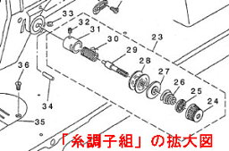 供供兄弟工業使用的縫紉機使用的線狀况(組)結尾螺絲