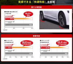 DUNLOPLEMANSV205/45R17(ダンロップルマン5)国産新品タイヤ4本価格