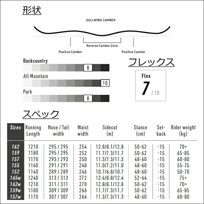 特典あり【早期予約商品】21-22NITROTEAMGULLWING159cmメンズスノーボードスノボーダブルキャンバー板板単体新作ニューモデルナイトロチームガルウィングパークフリースタイル2021-2022モデル日本正規品