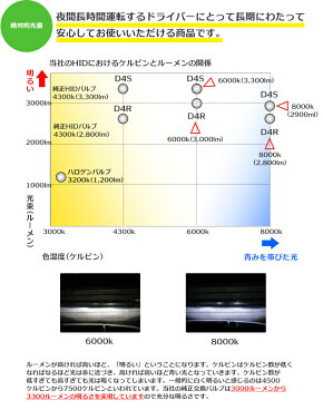 HID屋35WD4S/D4R純正交換HIDバルブ(ケルビン数:6000K/8000K)hidd4shidd4rLEDT10付き/HIDとの相性抜群ヘッドライト送料無料あす楽対応安心1年保証