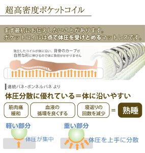 マットレスまたはポケットコイル超高密度3ゾーン3Dメッシュ通気性ロールパック梱包コンパクト梱包EN234P