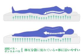 【11日20時〜エントリーでP5倍!】マットレスポケットコイルマットレスシングルムスタリングMR300PRロール梱包コンパクト梱包