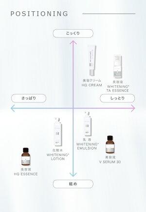 美白乳液医薬部外品(100ml)2種の美白成分水溶性プラセンタシルバーパイン果実エキス3種のヒアルロン酸2種のコラーゲンセラミド等配合/ホワイトラッシュホワイトニングエマルジョン