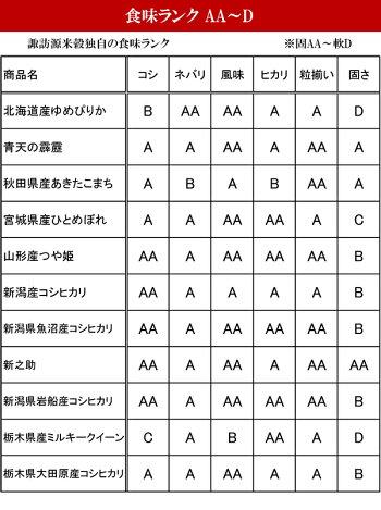 【送料無料】【1000円ポッキリ】6品種を7大産地から選べるお米の食べ比べセット3袋を選択