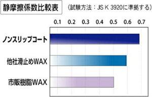 ノンスリップコート(4L)【業務用