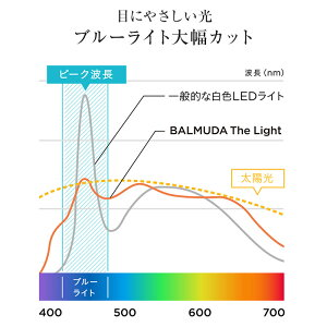 BALMUDATheLightバルミューダザ・ライトホワイトブラックL01Aライトデスクライト目に優しいLED読書灯調光led学習机勉強机明るいおしゃれデザイン誕生日入学祝いプレゼント