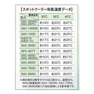 sac-1800n_3