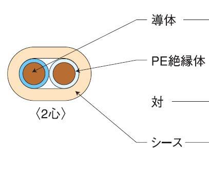 伸興電線 AE 警報用ポリエチレン絶縁ケーブル 0.9mm*4C*200m AE0.9*4C*200