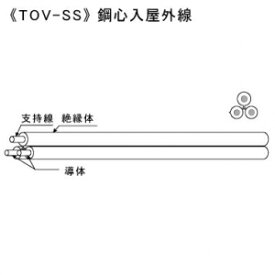 KHD 鋼心入屋外線 1.2×0.8×1P 200m巻 灰 TOV-SS1.2×0.8×1P×200mハイ