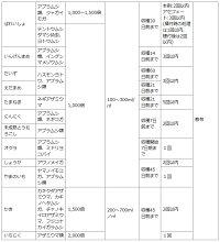 住友化学園芸殺虫剤オルトラン水和剤1g×10メール便対応(4点まで)