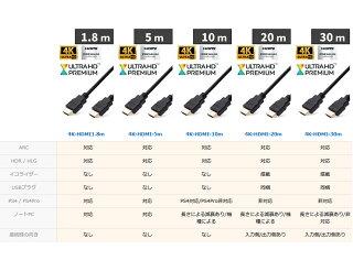 HDMIケーブル1.8mバージョン2.0b(全ての旧バージョンに完全互換)500日保証&100%相性保証PS4の4K映像にも対応HDMI対応テレビやPCの接続にネコポス送料無料