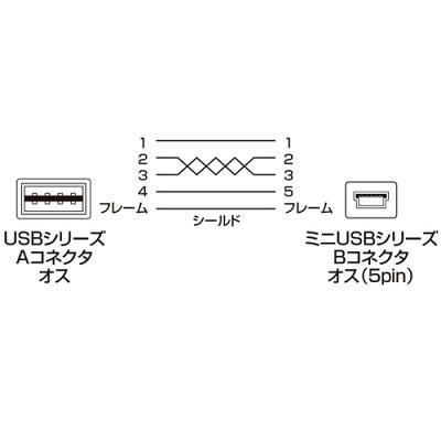 両面挿せるmini_USBケーブル(A-mini_B・1m・ブラック)