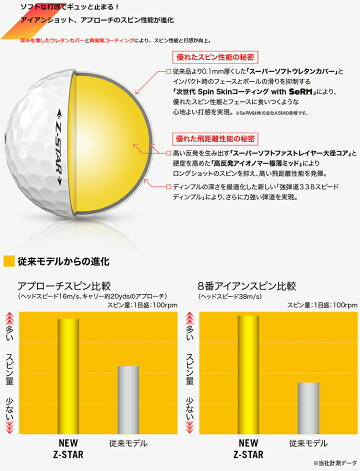 2021年モデル日本正規品ダンロップスリクソンZ-STARシリーズゴルフボール1ダース12個入り「DUNLOPSRIXONZ-STAR7Z-STARXV72021」【2月5日発売】
