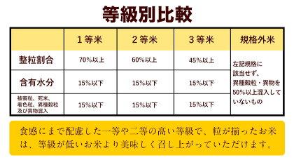【ふるさと納税】11年連続最高評価特A受賞!令和2年産新米ひのひかり12kg熊本県産白米先行予約令和2年精米御船町《2020年10月下旬-2021年1月下旬頃より順次出荷》