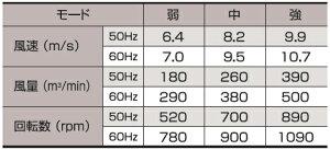 日動工業密閉モーター式工場扇(業務用扇風機)K-C600Eφ60cmアルミファン・三脚式【防塵型】アース付(AC100V・50Hz/60Hz兼用)