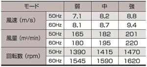 日動工業密閉モーター式工場扇(業務用扇風機)KO-C450Eφ45cmファン・三脚式【防塵型】アース付(AC100V・50Hz/60Hz兼用)