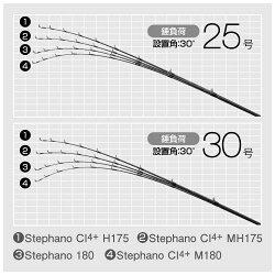 シマノステファーノCI4+H170-2(カワハギ竿)