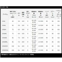 【ダイワ】ジリオンTW1516HL