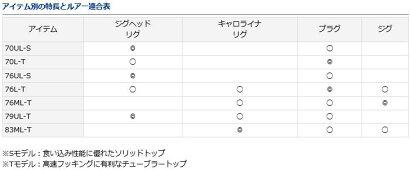 ダイワ(Daiwa)月下美人83ML-T