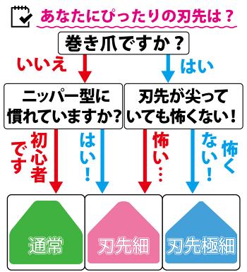 巻き爪爪切りニッパー型日本製燕三条介護ネイルペット高級幸せの爪切り[ネコポス選択可]ゴッドハンドオリジナル
