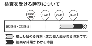 B型肝炎検査・C型肝炎検査を受ける時期