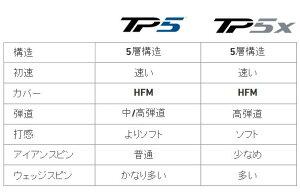 テーラーメイド2019TP5,TP5xボールJP