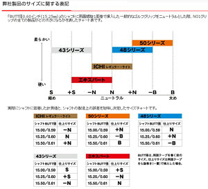 【ゆうメール配送】NO1グリップ☆NOWON(ナウオン)43シリーズウッド&アイアン用グリップ(バックライン有)【全8色】【ゴルフ】