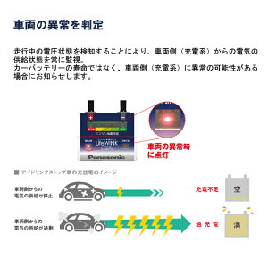 安い!パナソニックバッテリーライフウインクライフウインクLIFEWINKバッテリー寿命判定ユニットベースユニットバッテリー寿命【RCP】