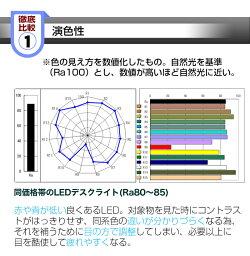 同価格帯のLEDデスクライトの演色性