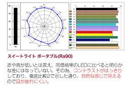 スイートライトポータブルの演色性