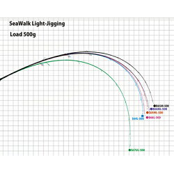 【あす楽対応】ヤマガブランクスジギングロッドシーウォークライトジギング64Lスピニングモデル(4560395516983)YAMAGABlanksSeaWalkLightJigging64LSpinningModel釣り具フィッシングジギングロッドライトジギングスピ
