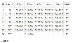 【送料無料】【あす楽対応】バリバスアバニキャスティングPESMP3号300m巻きVARIVASAvaniCastingPESMP50lb300m釣具フィッシングPEライン糸キャスティングヒラマサマグロGTおすすめオフショア