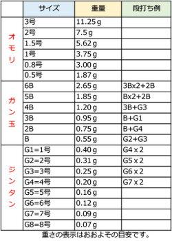 ウキ磯アウラAURASS3