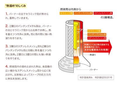 イワタニカセットガスストーブハイパワー『デカ暖』CB-CGS-HPR