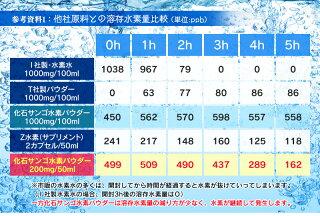 プレミアム水素粒240粒約30日分与那国島産水素吸蔵サンゴカルシウム有胞子性乳酸菌米麹h2水素サプリ