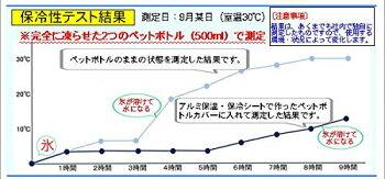 ◆アルミ保温・保冷シート(NAL-1P紺)◆120cm幅×1mペットボトルカバー/ランチバッグ/ひざ掛け/防寒着/日本製