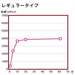 【ウェルハーモニー】トロミーナレギュラータイプ2g×50本