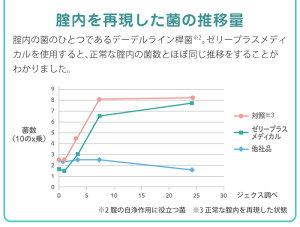 ジェクスゼリープラスメディカル2g×3本入女性用腟洗浄器日本製デリケートゾーン用【HLS_DU】