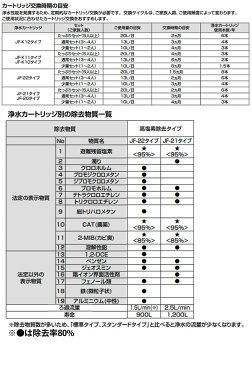 [JF-22-F] LIXIL カートリッジ 交換用浄水カートリッジ 4個入り 高塩素除去タイプ 12+2物質除去 イナックス INAX リクシル 【送料無料】