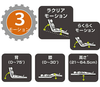 3モーション(3モーター)機能