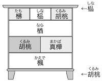 チェスト/モザイク70材