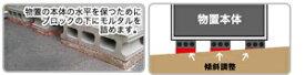 傾斜調整作業券(20350円)
