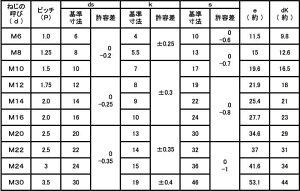 8.8六角ボルト(日本F3カ-W鉄6X20(入数200