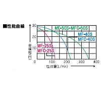 工進ラバレックスポンプ[単体ポンプ・クラッチ付タイプ]MFC-5024S[MFC5024S]