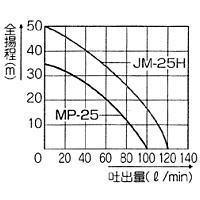 工進ジェットメイト[モーターポンプ]MP-25-1[MP251][ヤマト便]